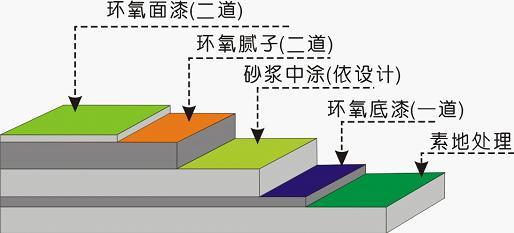 环氧树脂地坪漆不同图层都有哪些作用?